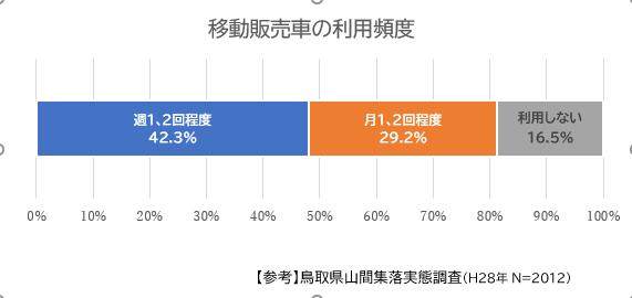 移動販売車の利用頻度 (2)
