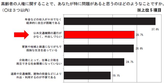 鳥取県人権意識調査(高齢者の人権問題) (3)